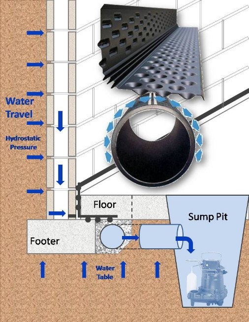 French Drain System Www Effectivewaterproofing Com