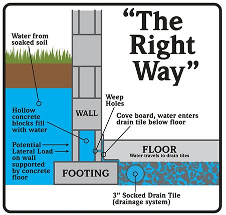 Effective Basement Solution Your Local Waterproofer